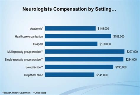 image gallery neurosurgeon salary 2015