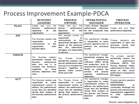 process improvement template word project quality planning and kickoff
