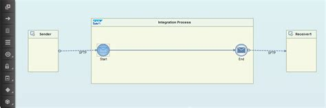 graphical layout editor not available sap mapping overview in sap cloud platform integration f k a