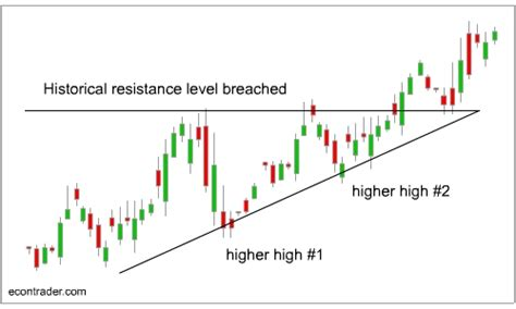 ascending triangle pattern technical analysis what does ascending triangle mean in technical analysis