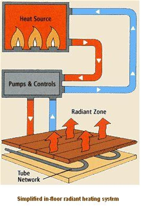 perfect home hvac design radiant heating economical and comfortable
