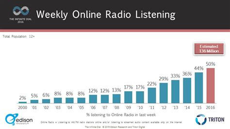 stumblers who like pandora internet radio listen to free music online radio is now listened to by 50 of all americans