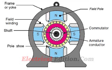 dc motor generator construction of dc machines motor generator with