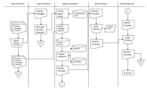 interior design flowchart contoh flowchart sistem informasi