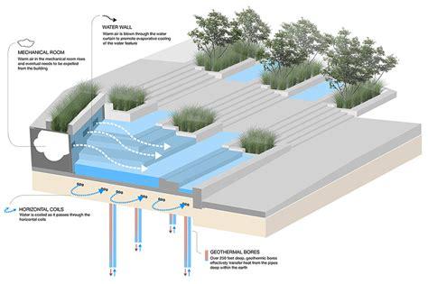 Landscape Architecture Diagrams Simons Center Park Dirtworks 11 Water Feature Diagram