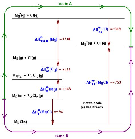 delta h hydration definition ionization how to calculate ionization energy