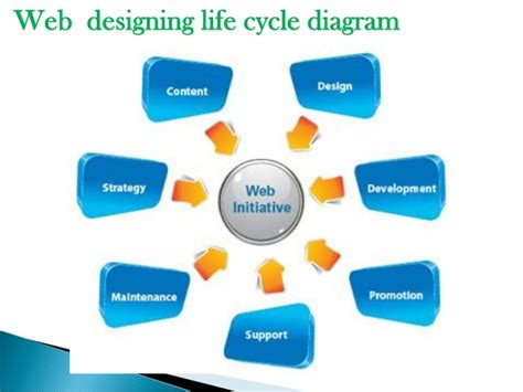 web design company in btm layout web designing course btm layout