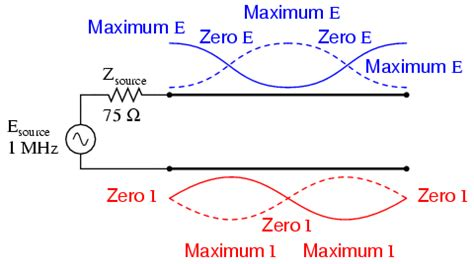 standing waves in transmission lines wiring diagram standing waves and resonance transmission lines