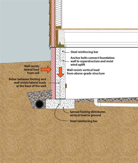 building components on pinterest foundation insulation and pocket doors exterior crawlspace insulation design a frames