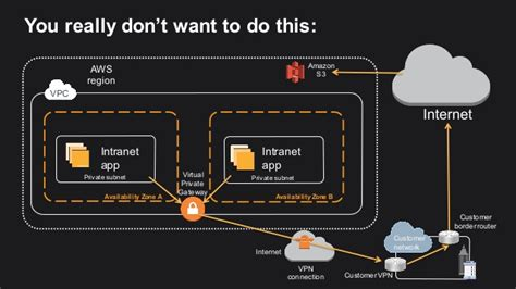aws console access network security and access in aws
