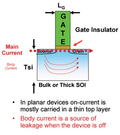 tri gate transistor seminar report transistors go 3d as intel re invents the microchip ars technica