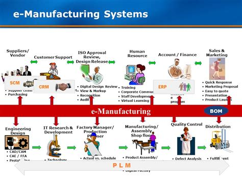design vs manufacturing defect data communication networking in manufacturing system