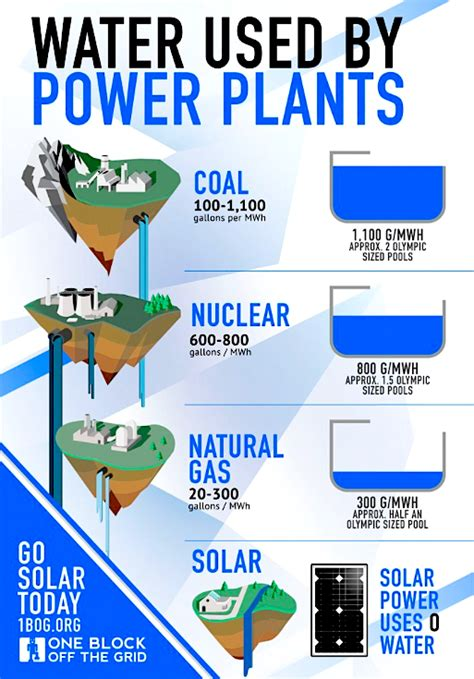 solar power is a water saver world water day