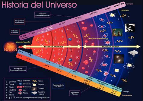 orgenes el universo 8498928621 el mentidero de mielost un viaje al origen del universo segunda parte