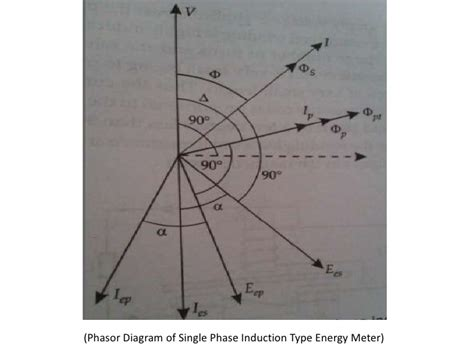 induction energy meter ppt induction type energy meter ppt 28 images types of single phase induction 28 images 301