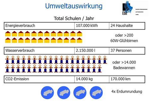 Wasserverbrauch 2 Personen Haushalt Pro Jahr M3 4916 by Wasserverbrauch 2 Personen Haushalt Jahr Stromverbrauch 2