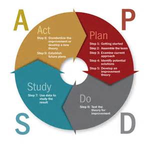 Process Study Template by Plan Do Study Act Pdsa Tribal Evaluation Institute