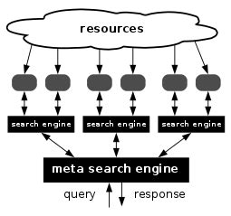 Meta Search Engines Metasearch Engine