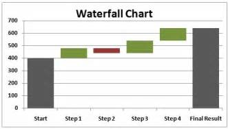 excel waterfall chart template waterfall analysis in excel excel