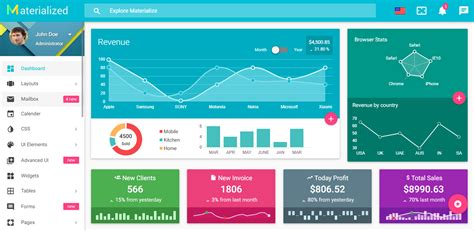 11 best e commerce admin panel templates
