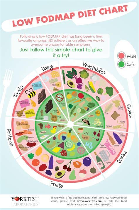 alimenti per dieta dieta fodmap qualche approfondimento