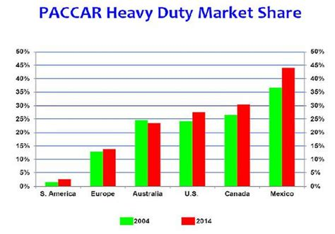 paccar usa stocks to watch 2 trucking companies stepping on the gas