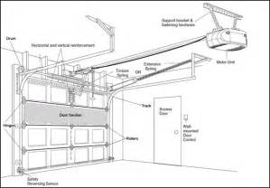 Garage door bracing diagram from clopay garage door instructions