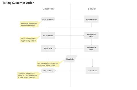 functional flowchart exle cross functional flowcharts solution conceptdraw