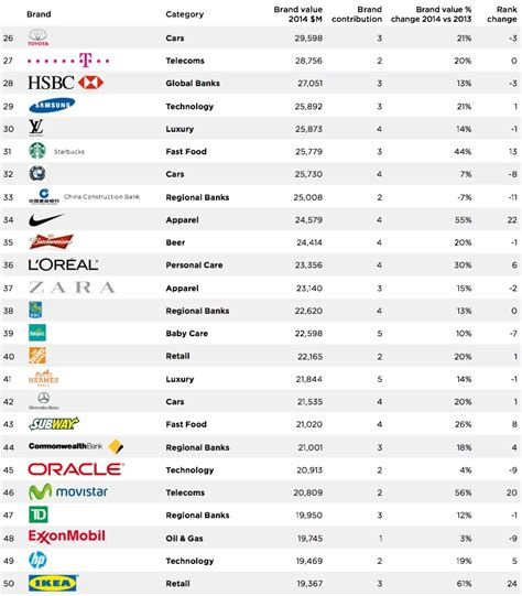 bmw named second most valuable global brand in brandz top 100 ranking 2014
