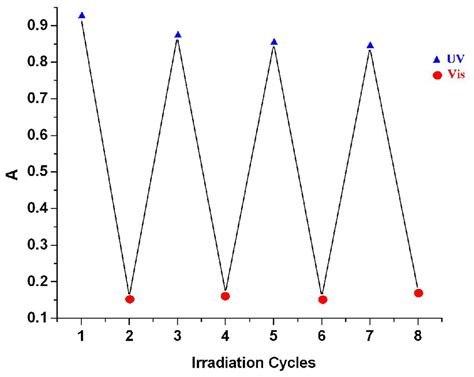 when to switch to 12 12 light cycle ijms free text optical properties of some azo