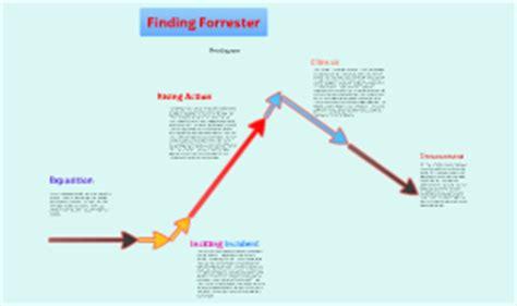 the three pigs plot diagram 9 11 by ginthujan uthayakumar on prezi