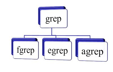 pattern matching with grep grep weblogic apache unix weblogic server unix