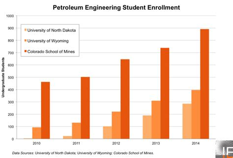 falling oil prices leave petroleum engineering students    cold  energy