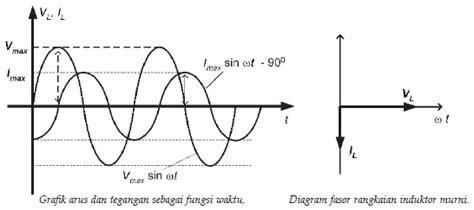 induktor pada arus ac induktor pada arus searah 28 images materi kelas xii rangkaian arus bolak balik ppt bab 11