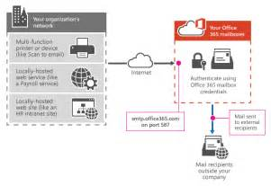 Office 365 Mail Flow Not Working How To Send A New Message Using Smtp In Office365 Cloud Lab