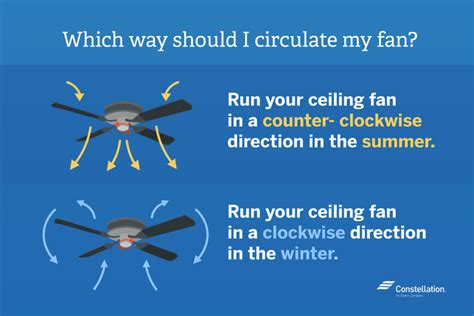 ceiling fan to circulate heat energy efficient fans finding the best fans for your home