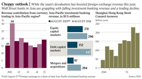 investment banks sydney asia investment banks safe for now but term outlook