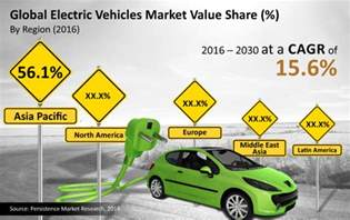 Electric Vehicles Sold In 2016 Electric Vehicles Market Global Market Size