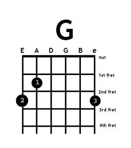 G Chord by G Chord Guitar Images Amp Pictures Becuo