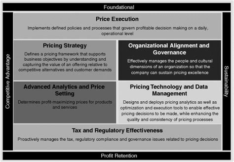 An Integrated Approach To Pricing The Six Core