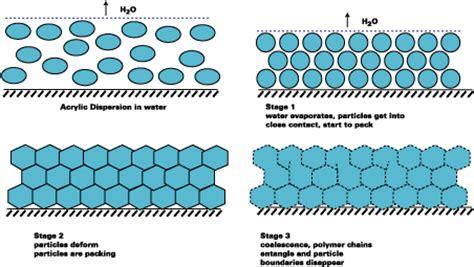 Ethylene Vinyl Acetate Dielectric Constant - formation process anime