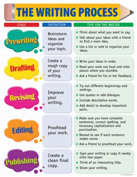 writing process flowchart must try how can you improve your writing process intel