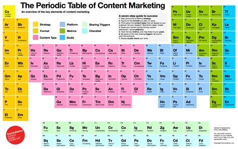 tavol periodica content marketing la tavola periodica dei contenuti e