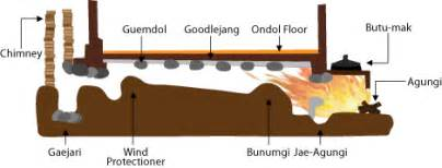 Traditional Church Floor Plans ondol wikipedia