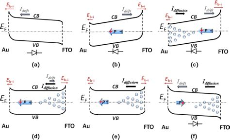 schottky diode energy diagram evidence for oxygen vacancy or ferroelectric polarization induced switchable diode and