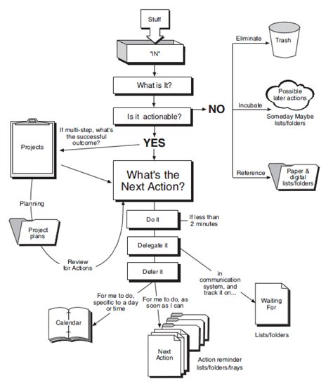 getting things done workflow diagram pdf the gtd workflow diagram for processing organizing