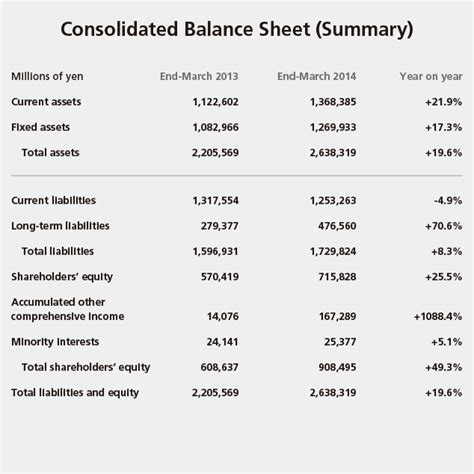 Consolidated Balance Sheet Template by Cfo Message Current Status Dentsu Annual Report For