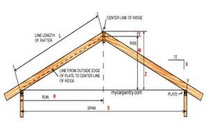 Roof Construction Calculator Gambrel Roof With Porch Shed Studio Design Gallery