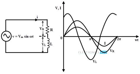 voltage drop across resistor in ac circuit voltage drop across resistor in rl circuit 28 images physics mr shoemaker s stem site ac