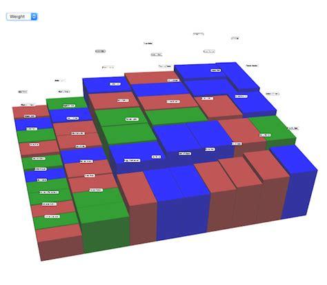 treemap layout d3 js bill white s blog d3 angular typescript javascript